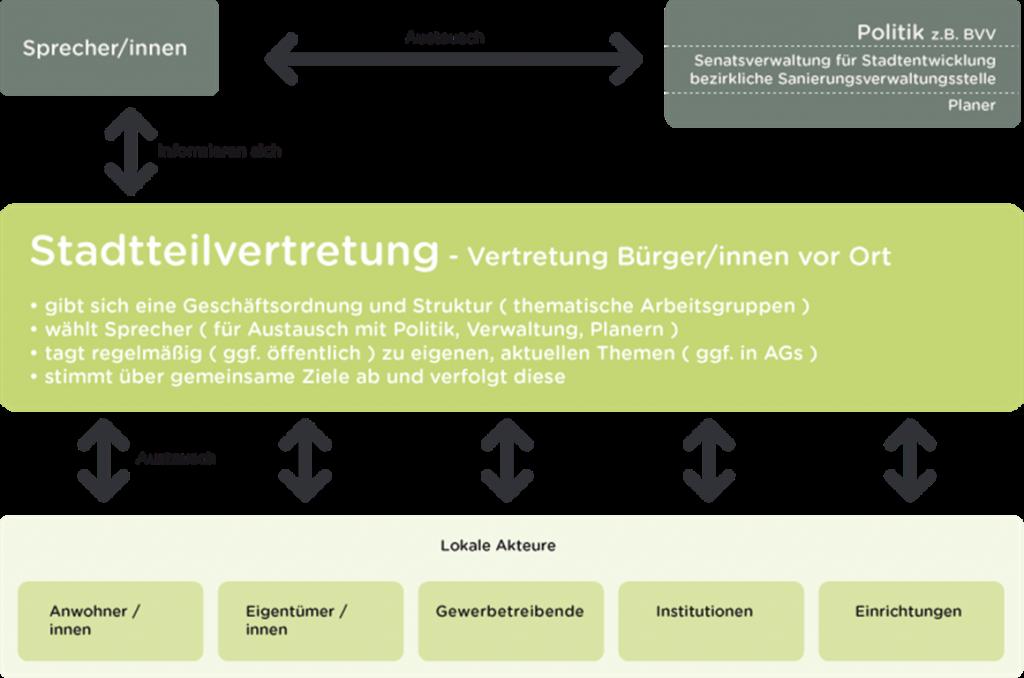 Organigramm der Stadtteilvertretung